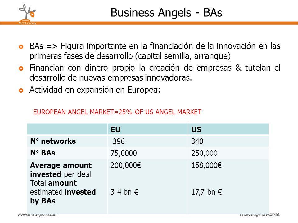 Business Angels - BAs BAs => Figura importante en la financiación de la innovación en las primeras fases de desarrollo (capital semilla, arranque)