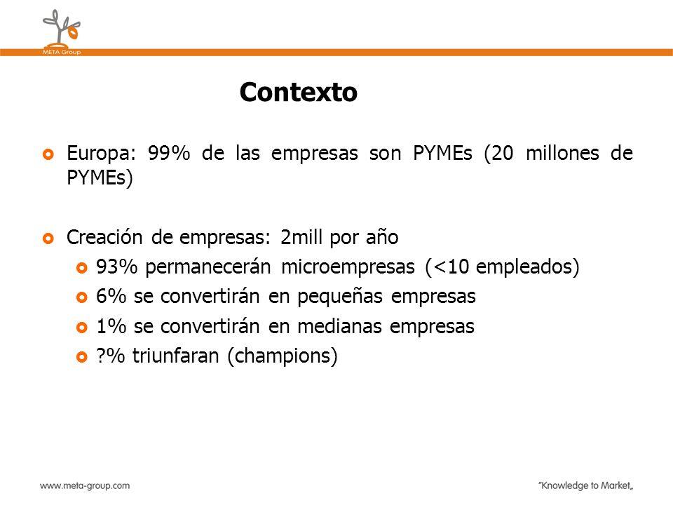 Contexto Europa: 99% de las empresas son PYMEs (20 millones de PYMEs)
