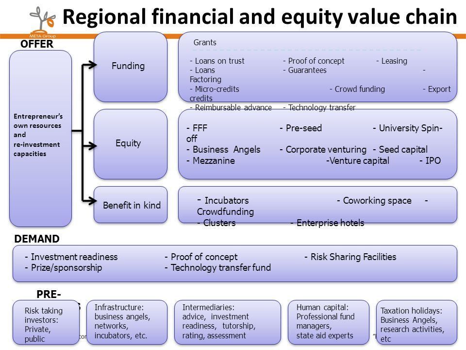 Regional financial and equity value chain