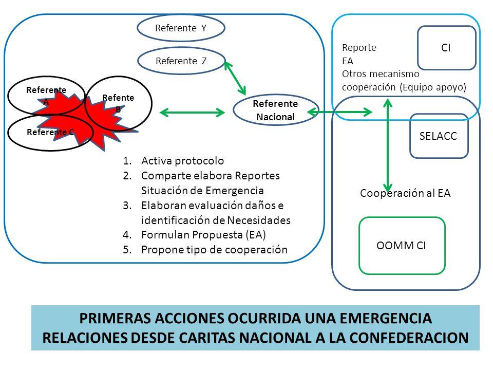PRIMERAS ACCIONES OCURRIDA UNA EMERGENCIA