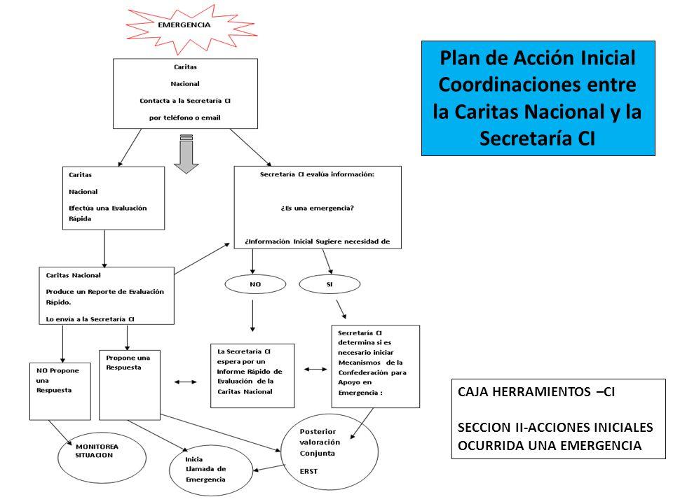 Coordinaciones entre la Caritas Nacional y la Secretaría CI