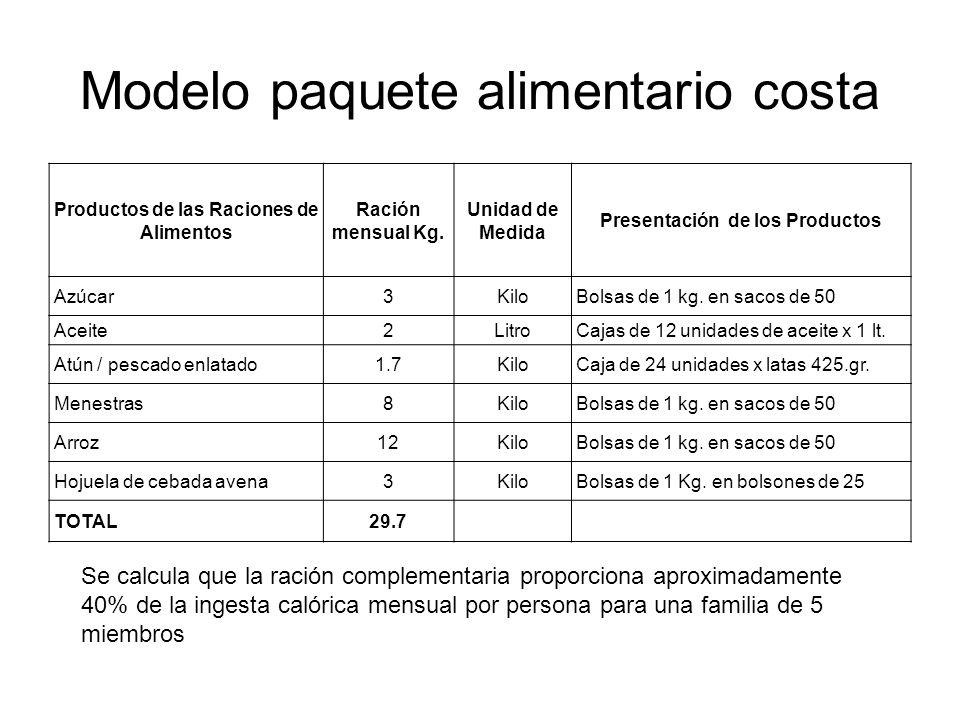 Modelo paquete alimentario costa