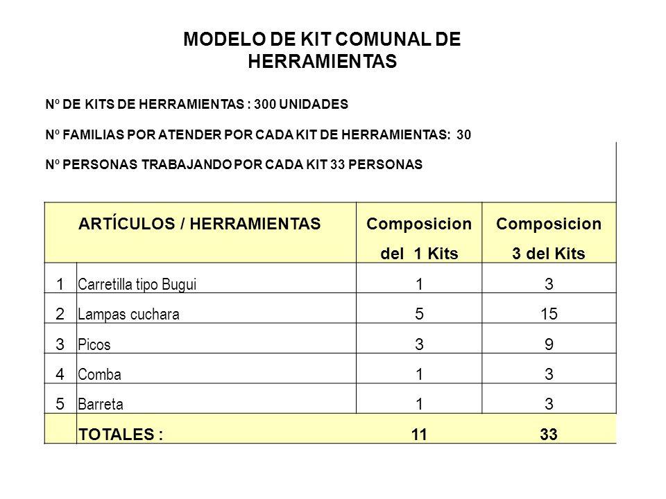 MODELO DE KIT COMUNAL DE HERRAMIENTAS ARTÍCULOS / HERRAMIENTAS