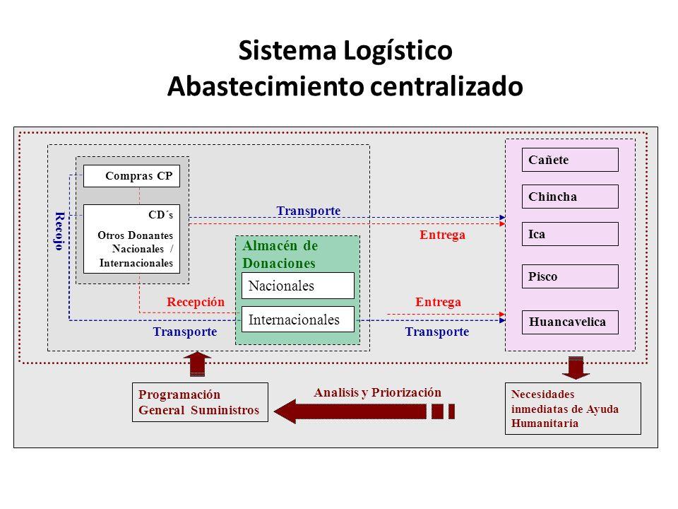 Abastecimiento centralizado