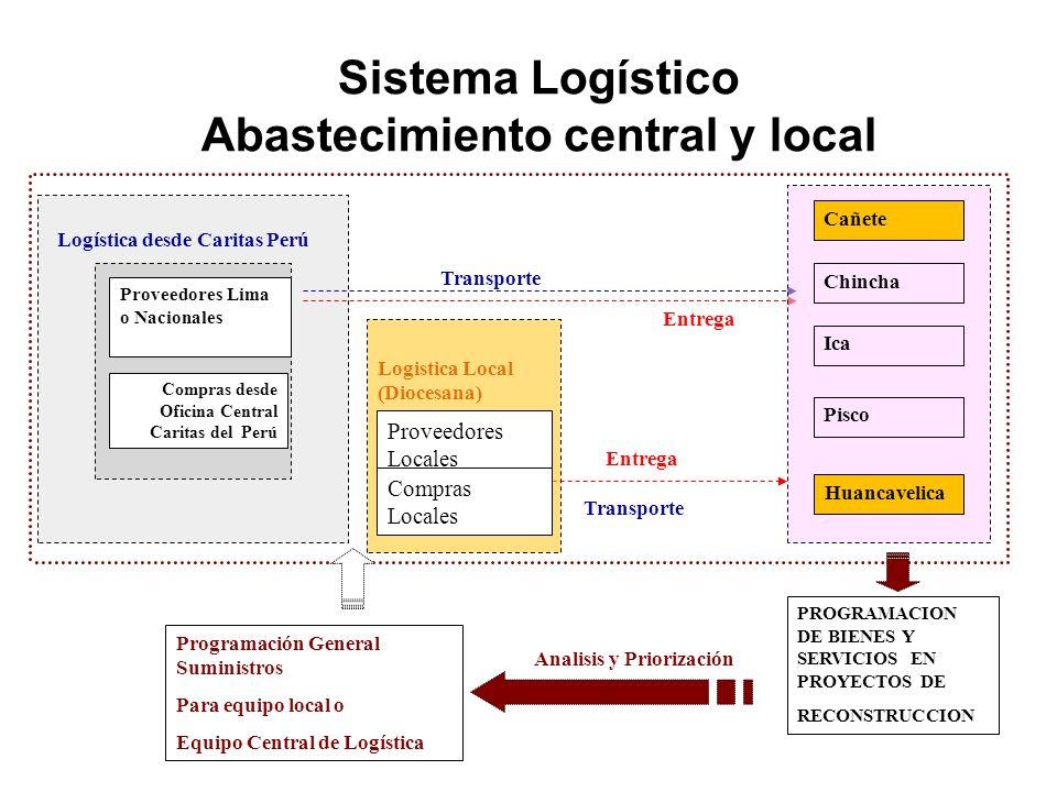 Abastecimiento central y local