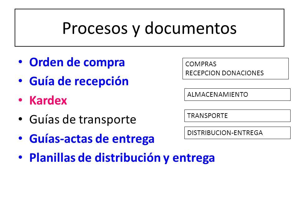 Procesos y documentos Orden de compra Guía de recepción Kardex