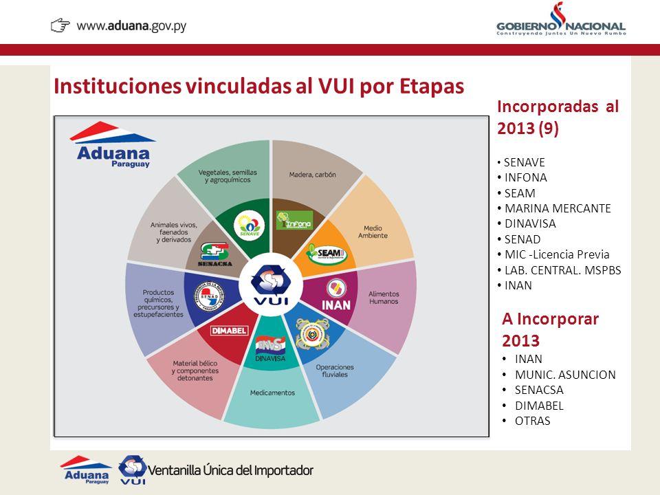 Instituciones vinculadas al VUI por Etapas
