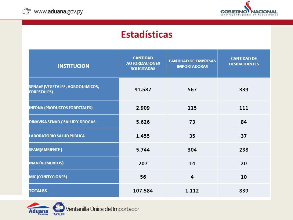 Estadísticas INSTITUCION 91.587 567 339 2.909 115 111 5.626 73 84