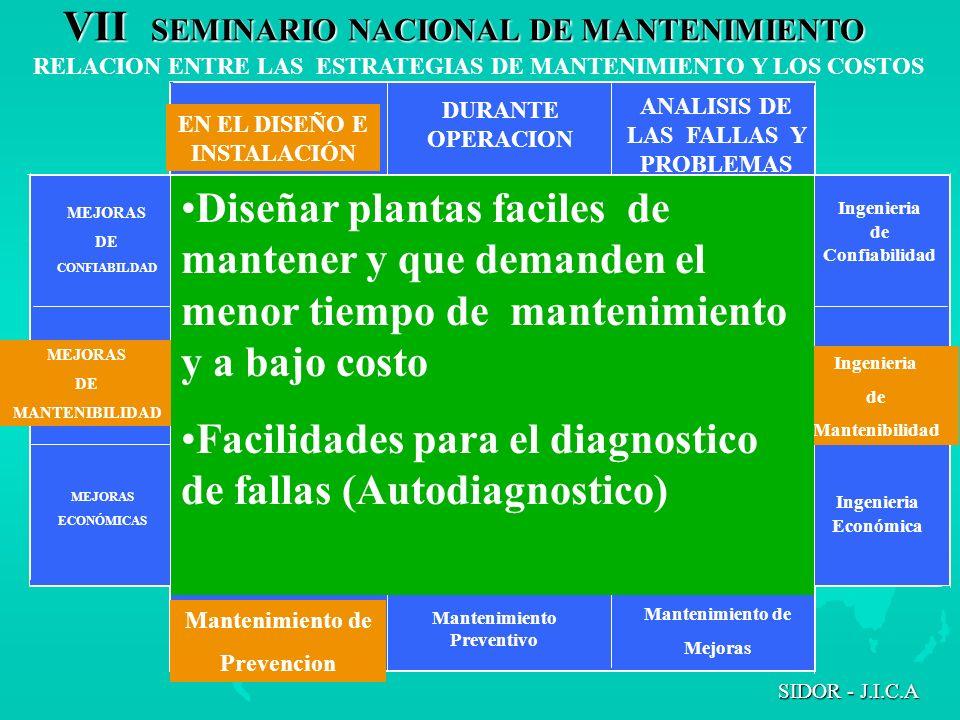 Facilidades para el diagnostico de fallas (Autodiagnostico)
