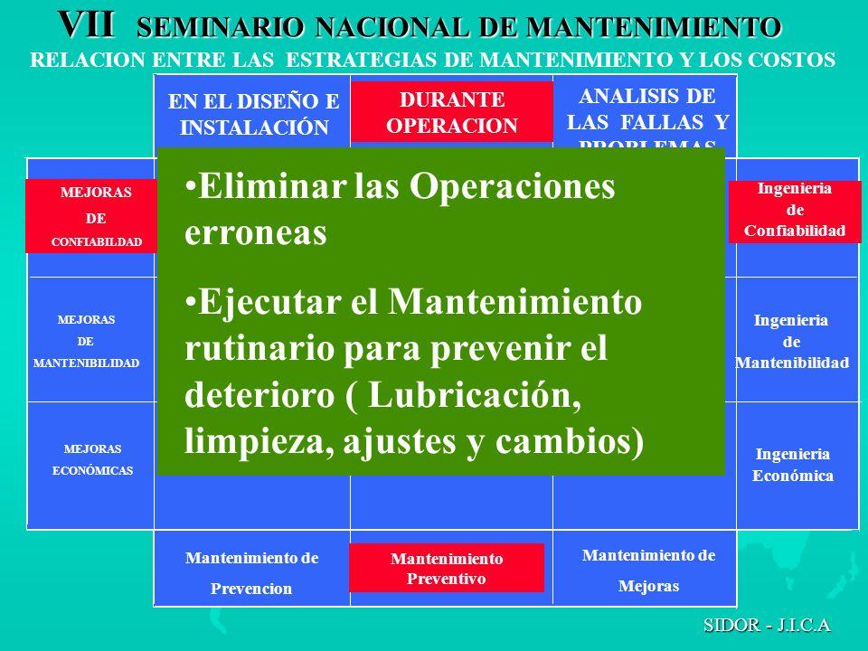 Eliminar las Operaciones erroneas