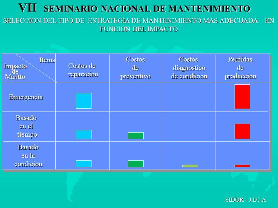 SELECCION DEL TIPO DE ESTRATEGIA DE MANTENIMIENTO MAS ADECUADA EN FUNCION DEL IMPACTO