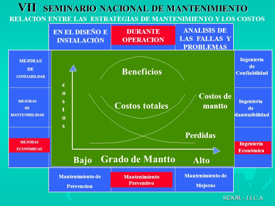 Grado de Mantto Beneficios Costos totales Bajo Alto Costos de mantto