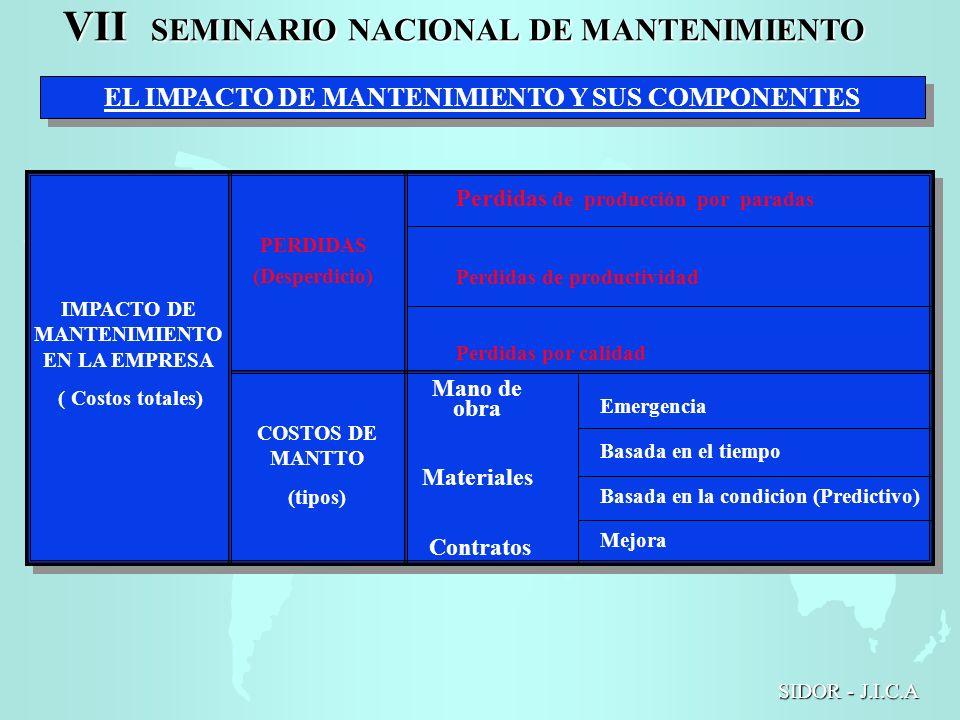 EL IMPACTO DE MANTENIMIENTO Y SUS COMPONENTES