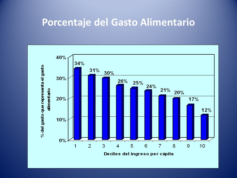 Porcentaje del Gasto Alimentario