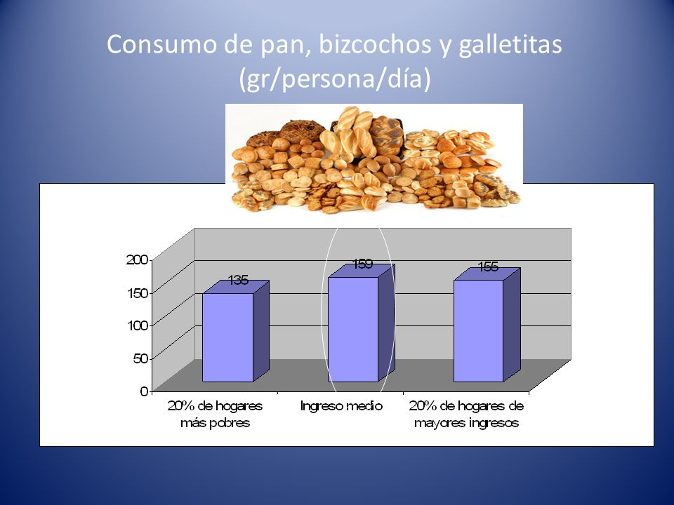 Consumo de pan, bizcochos y galletitas (gr/persona/día)