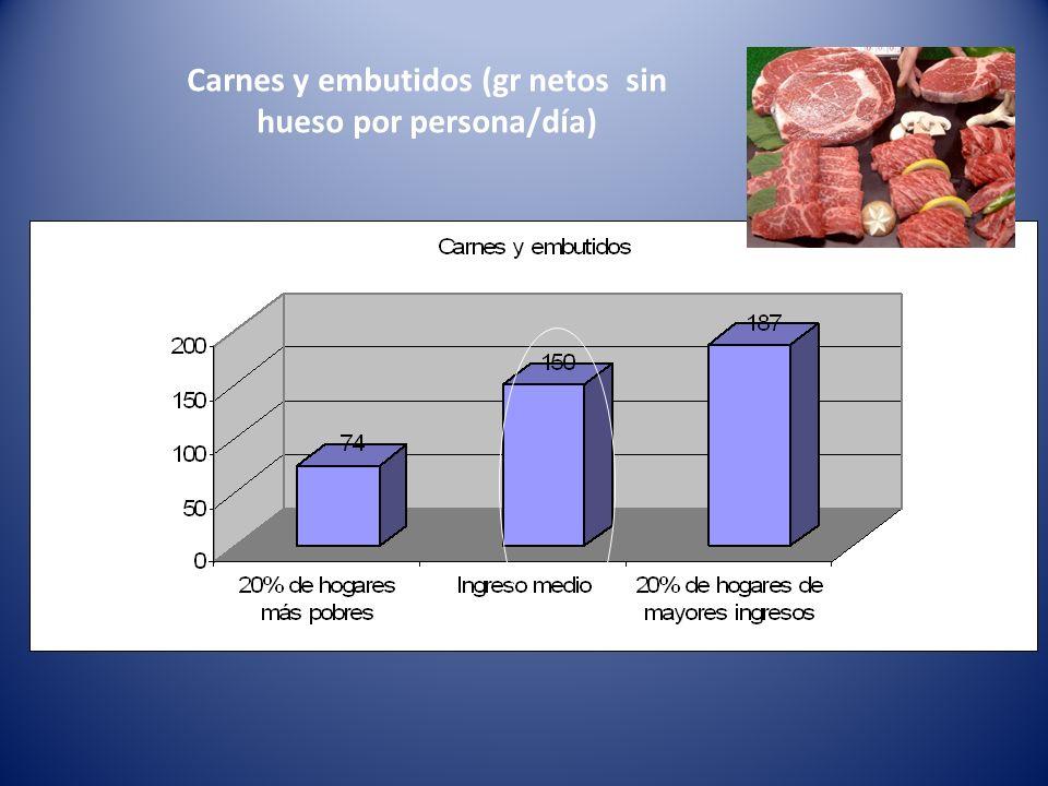 Carnes y embutidos (gr netos sin hueso por persona/día)