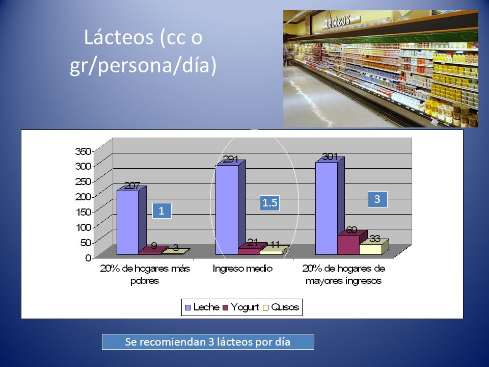 Lácteos (cc o gr/persona/día)