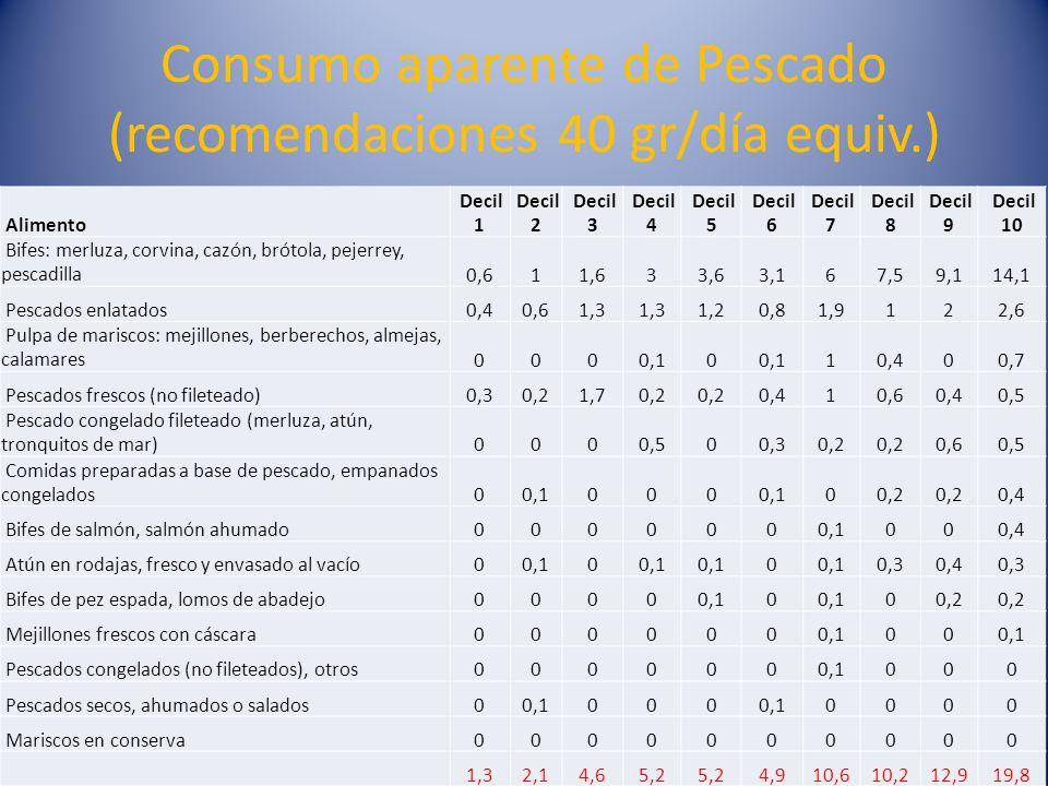 Consumo aparente de Pescado (recomendaciones 40 gr/día equiv.)