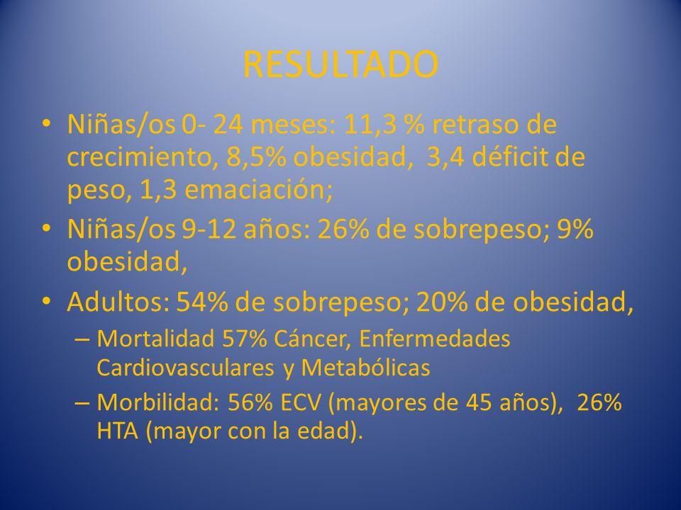 RESULTADO Niñas/os 0- 24 meses: 11,3 % retraso de crecimiento, 8,5% obesidad, 3,4 déficit de peso, 1,3 emaciación;
