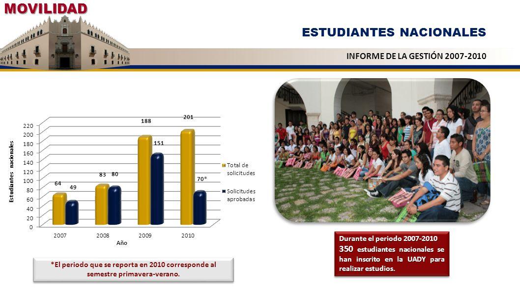 MOVILIDAD ESTUDIANTES NACIONALES INFORME DE LA GESTIÓN 2007-2010