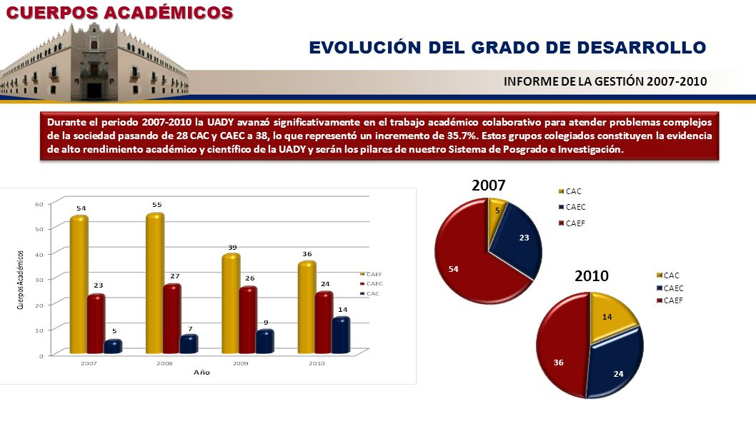 EVOLUCIÓN DEL GRADO DE DESARROLLO
