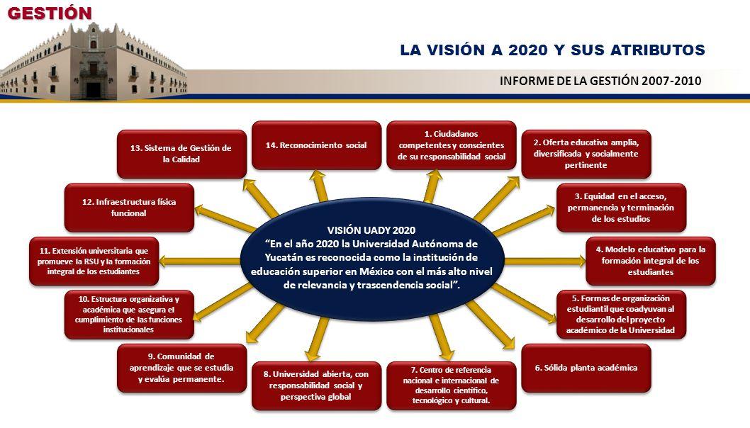 GESTIÓN LA VISIÓN A 2020 Y SUS ATRIBUTOS