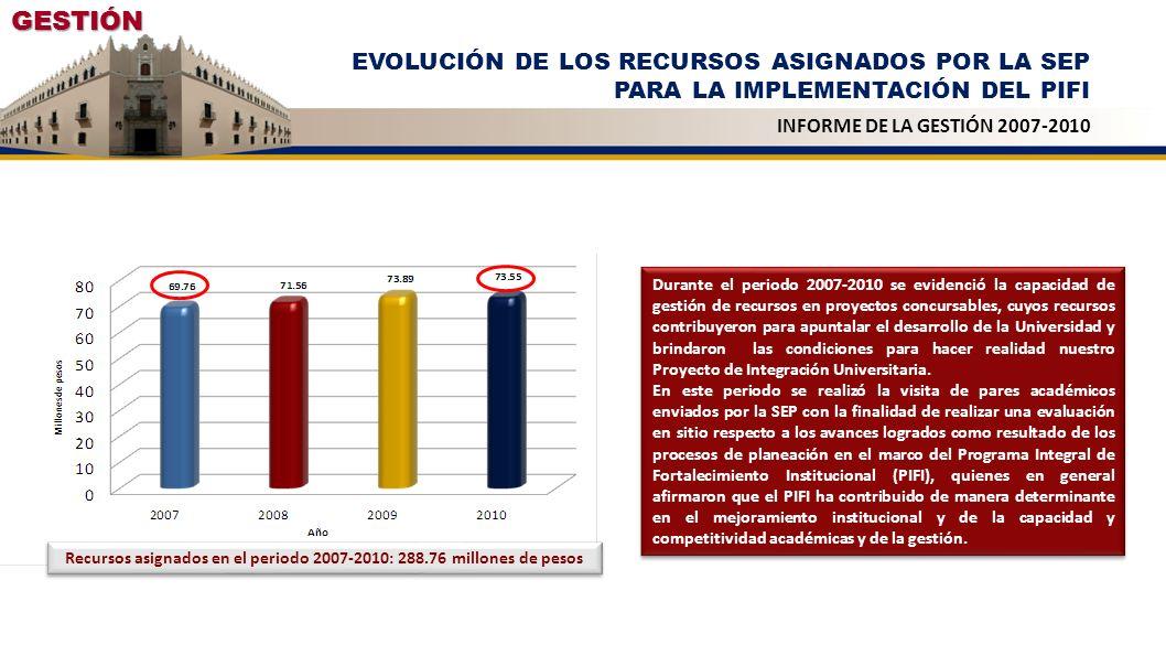 Recursos asignados en el periodo 2007-2010: 288.76 millones de pesos