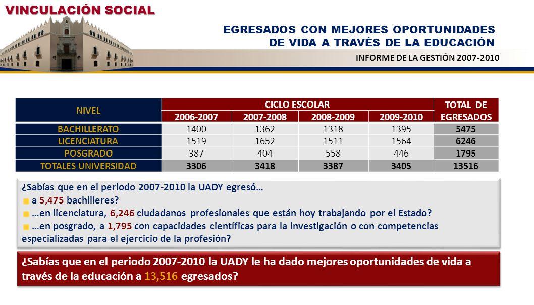 VINCULACIÓN SOCIAL EGRESADOS CON MEJORES OPORTUNIDADES DE VIDA A TRAVÉS DE LA EDUCACIÓN. INFORME DE LA GESTIÓN 2007-2010.