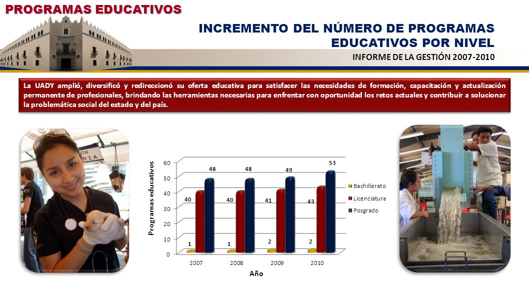 INCREMENTO DEL NÚMERO DE PROGRAMAS EDUCATIVOS POR NIVEL