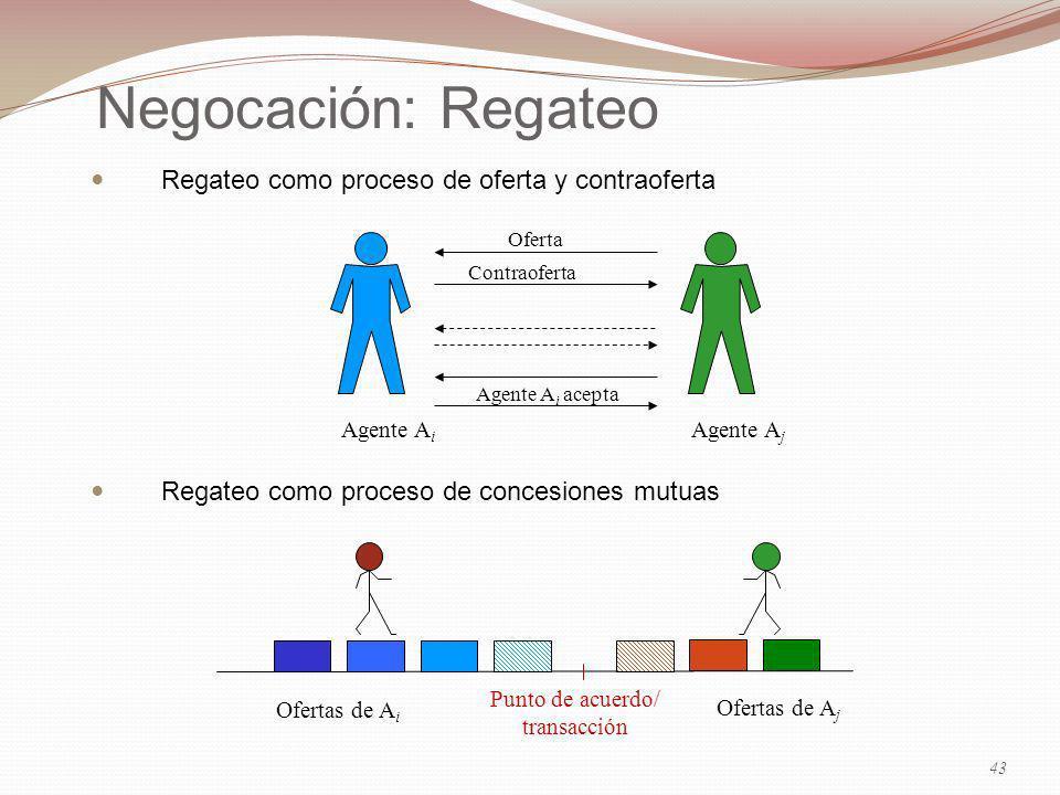 Negocación: Regateo Regateo como proceso de oferta y contraoferta