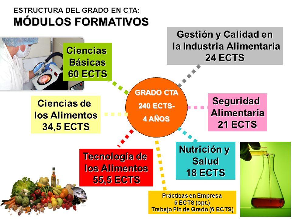 la Industria Alimentaria Trabajo Fin de Grado (6 ECTS)