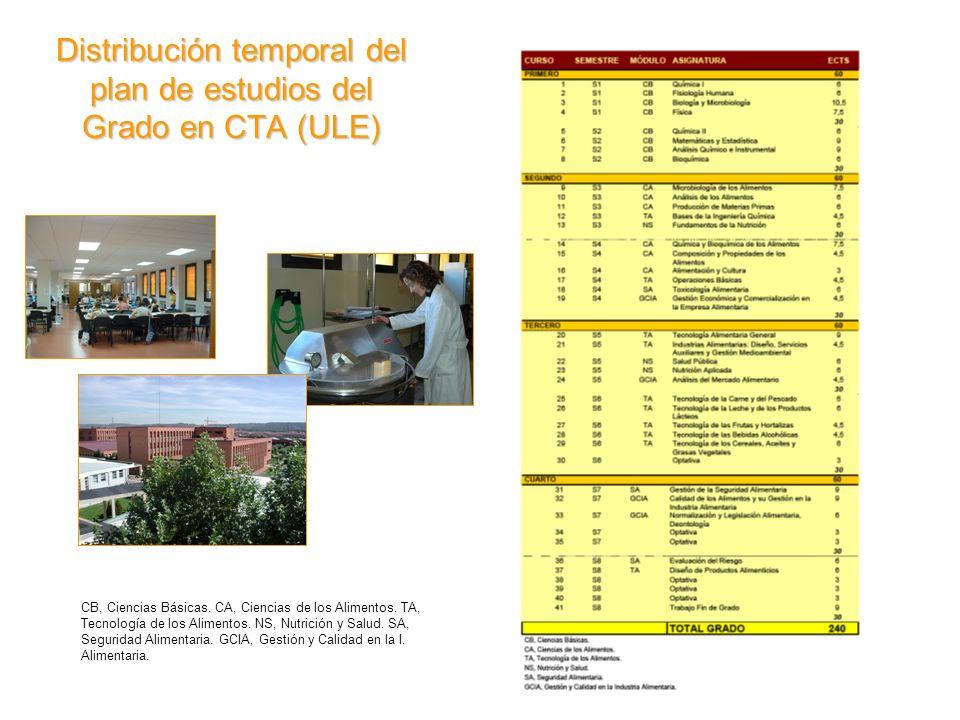 Distribución temporal del plan de estudios del Grado en CTA (ULE)
