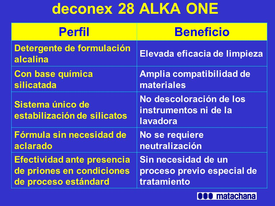 deconex 28 ALKA ONE Perfil Beneficio