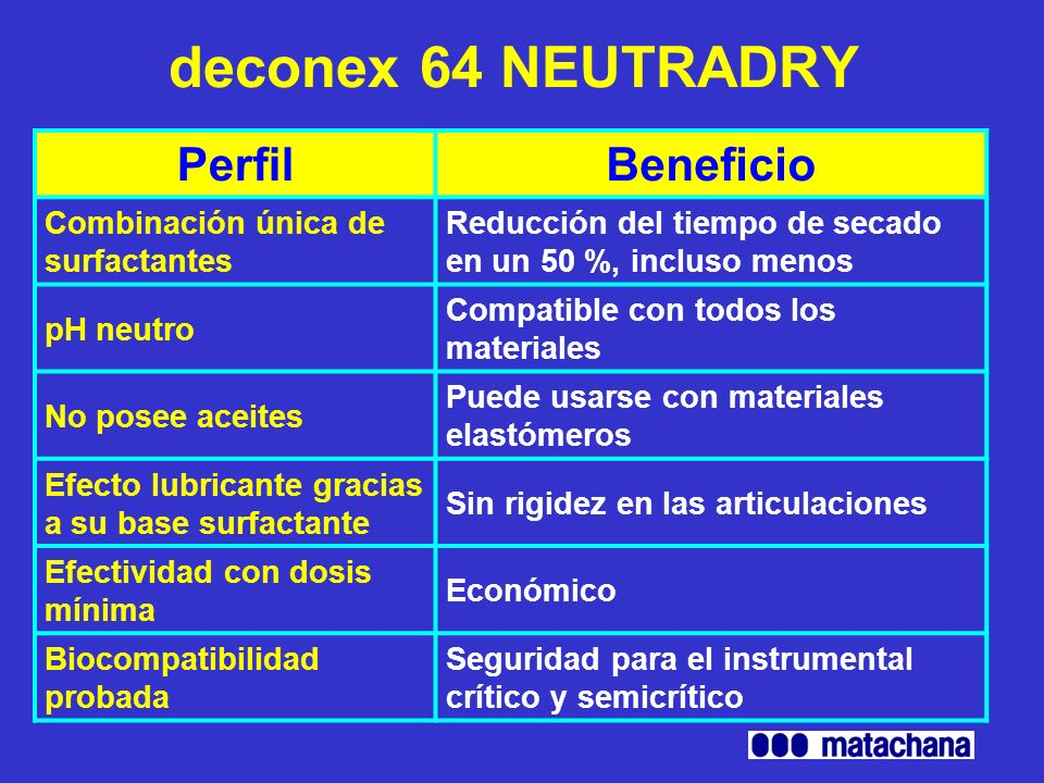 deconex 64 NEUTRADRY Perfil Beneficio