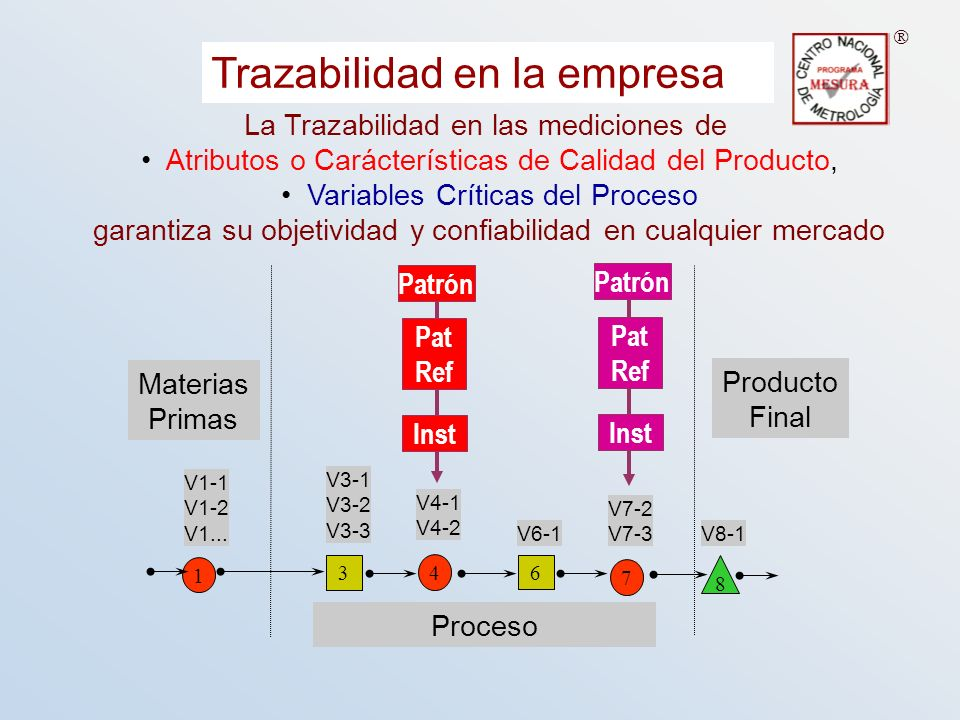Trazabilidad en la empresa