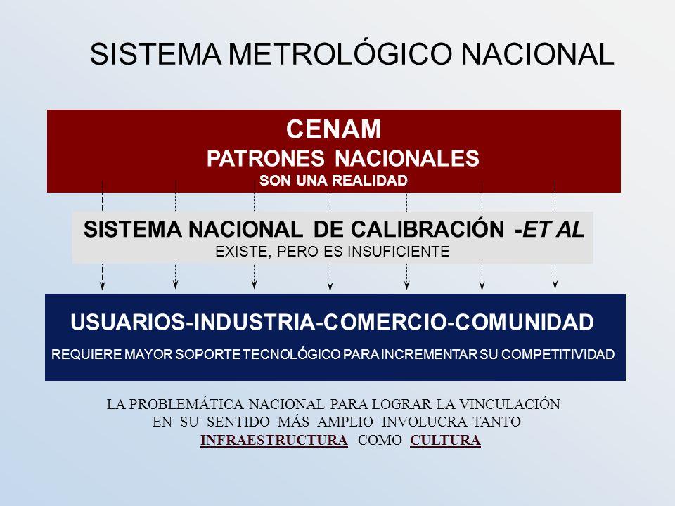 SISTEMA METROLÓGICO NACIONAL