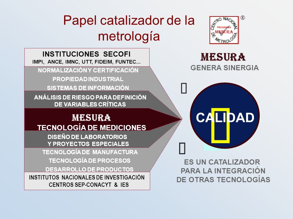 ü ü Ç Ç Papel catalizador de la metrología CALIDAD MESURA MESURA