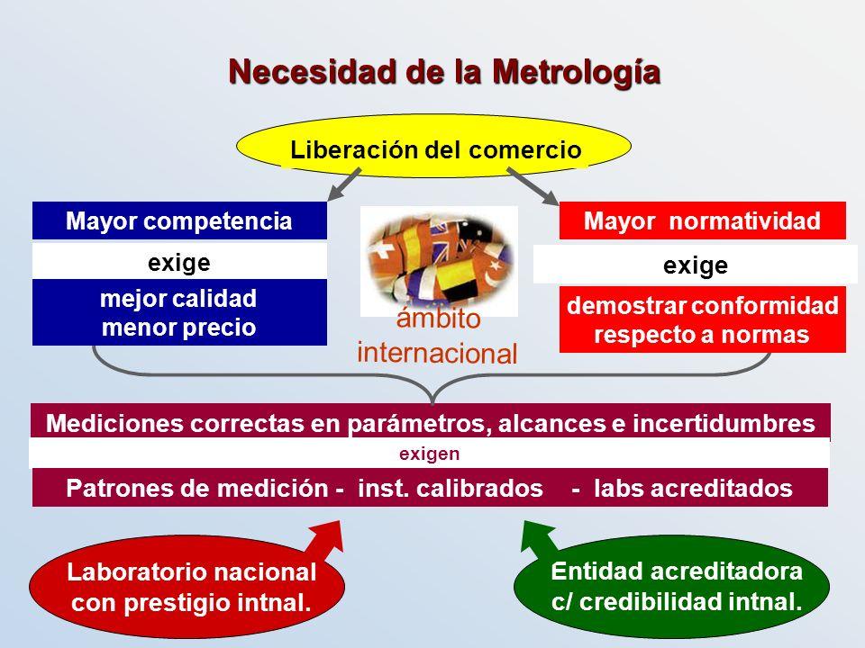 Necesidad de la Metrología