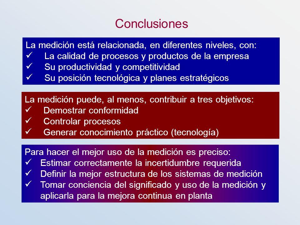 Conclusiones La medición está relacionada, en diferentes niveles, con: