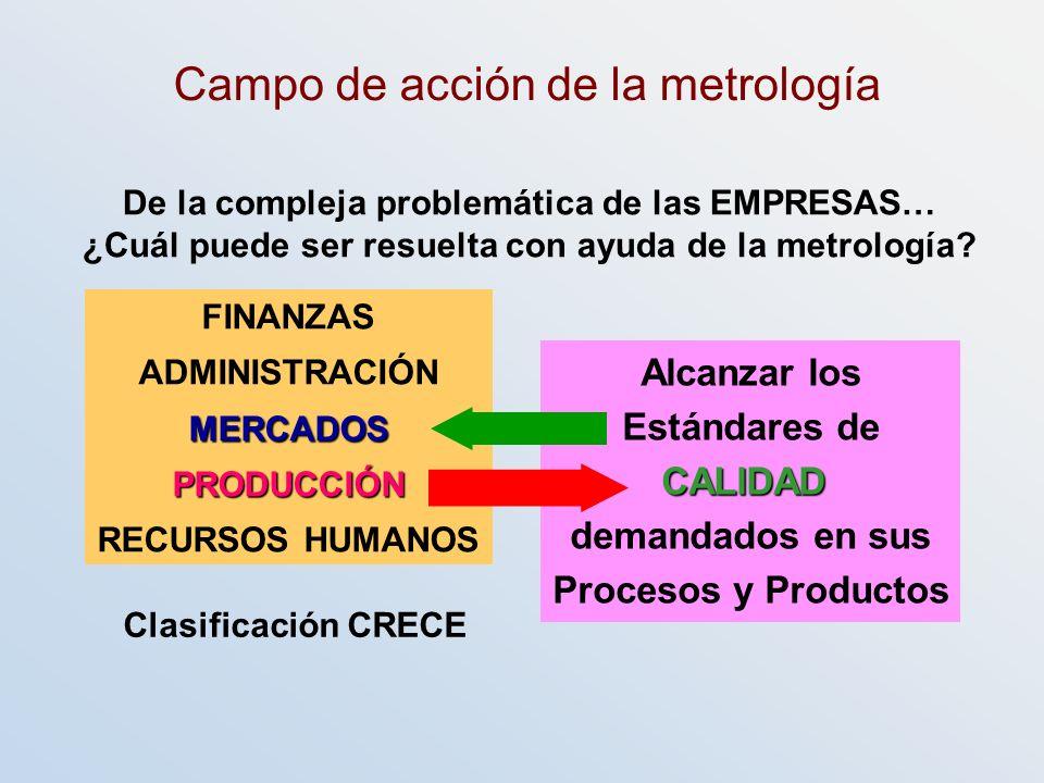 Campo de acción de la metrología