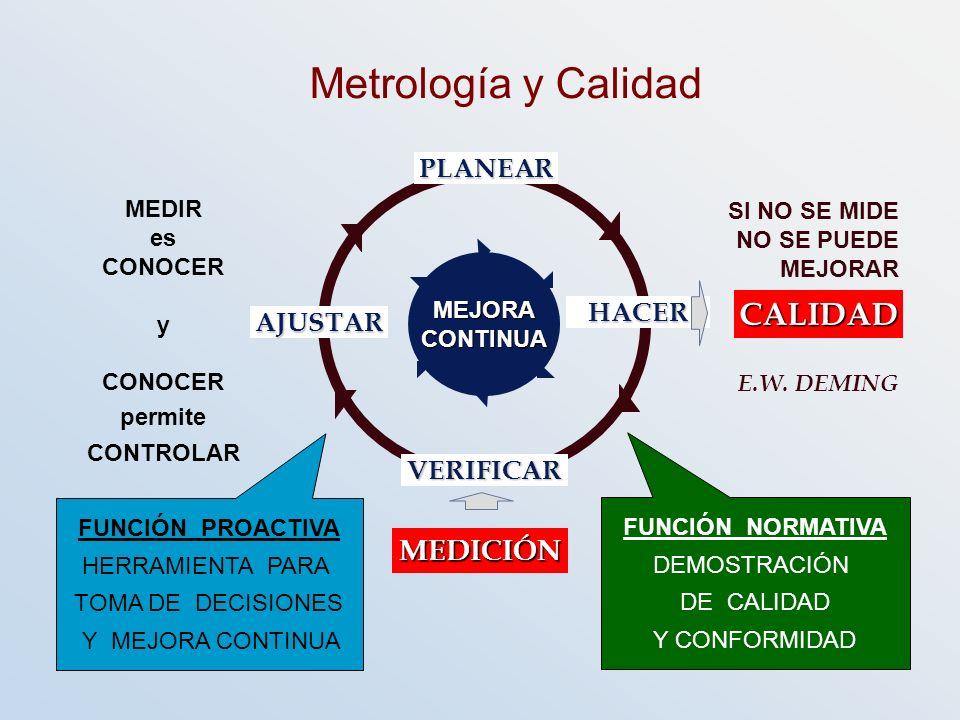 Metrología y Calidad CALIDAD MEDICIÓN PLANEAR HACER AJUSTAR VERIFICAR