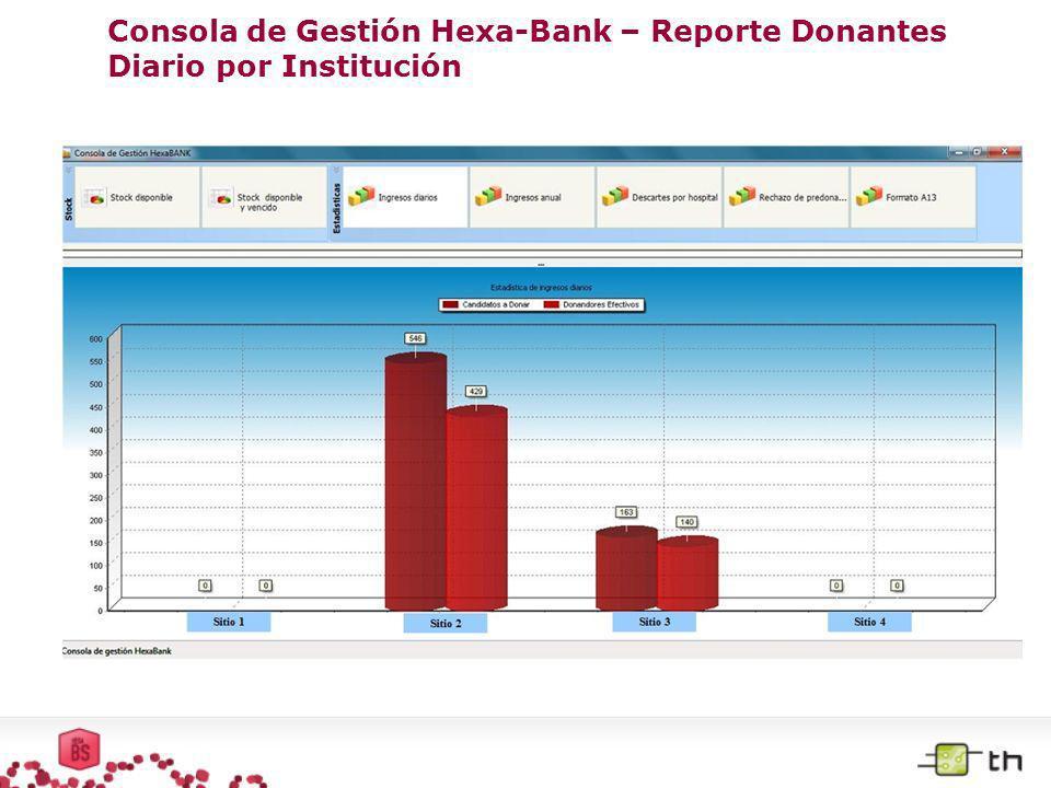 Consola de Gestión Hexa-Bank – Reporte Donantes Diario por Institución
