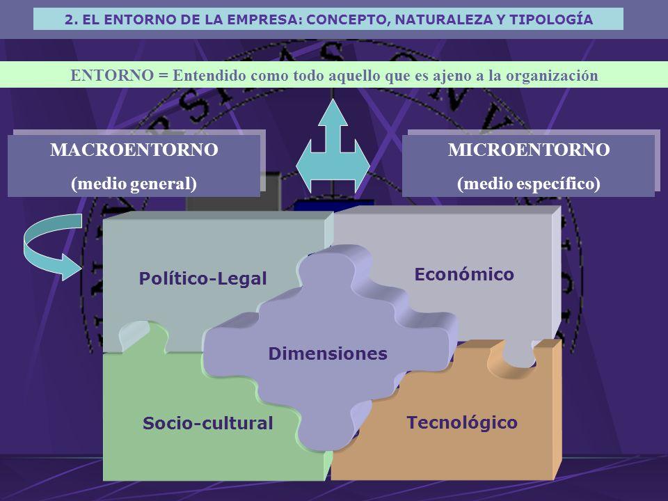 MACROENTORNO (medio general) MICROENTORNO (medio específico)