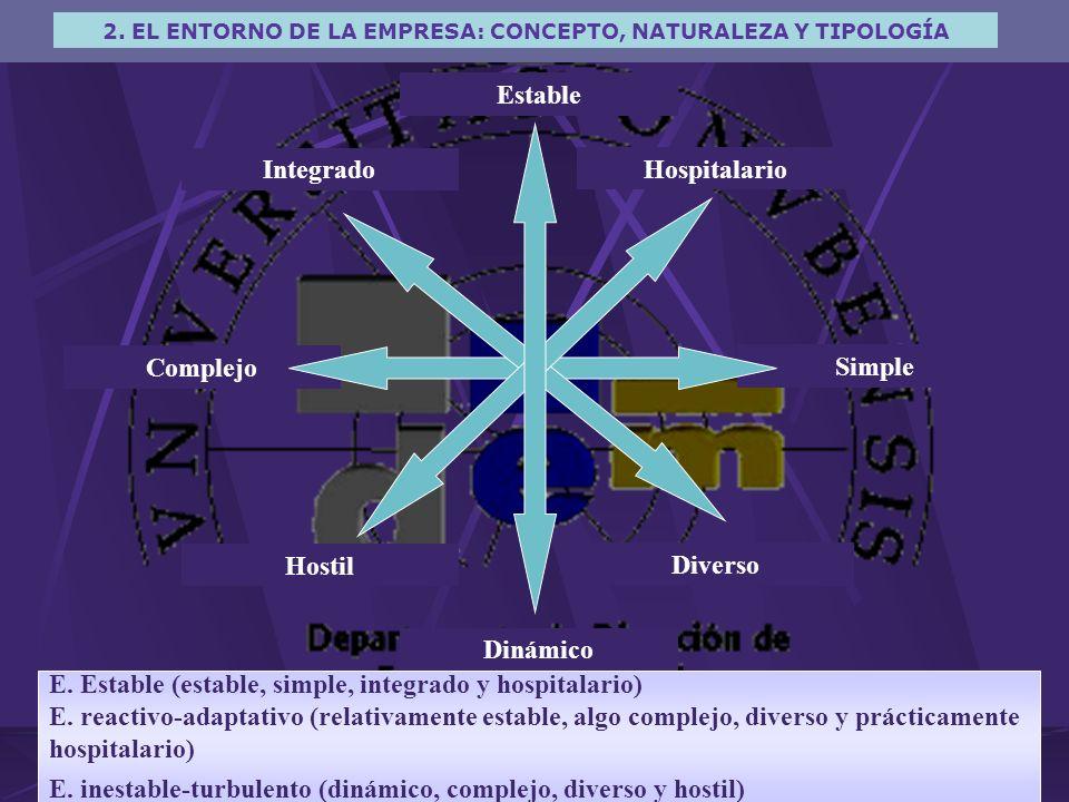 2. EL ENTORNO DE LA EMPRESA: CONCEPTO, NATURALEZA Y TIPOLOGÍA