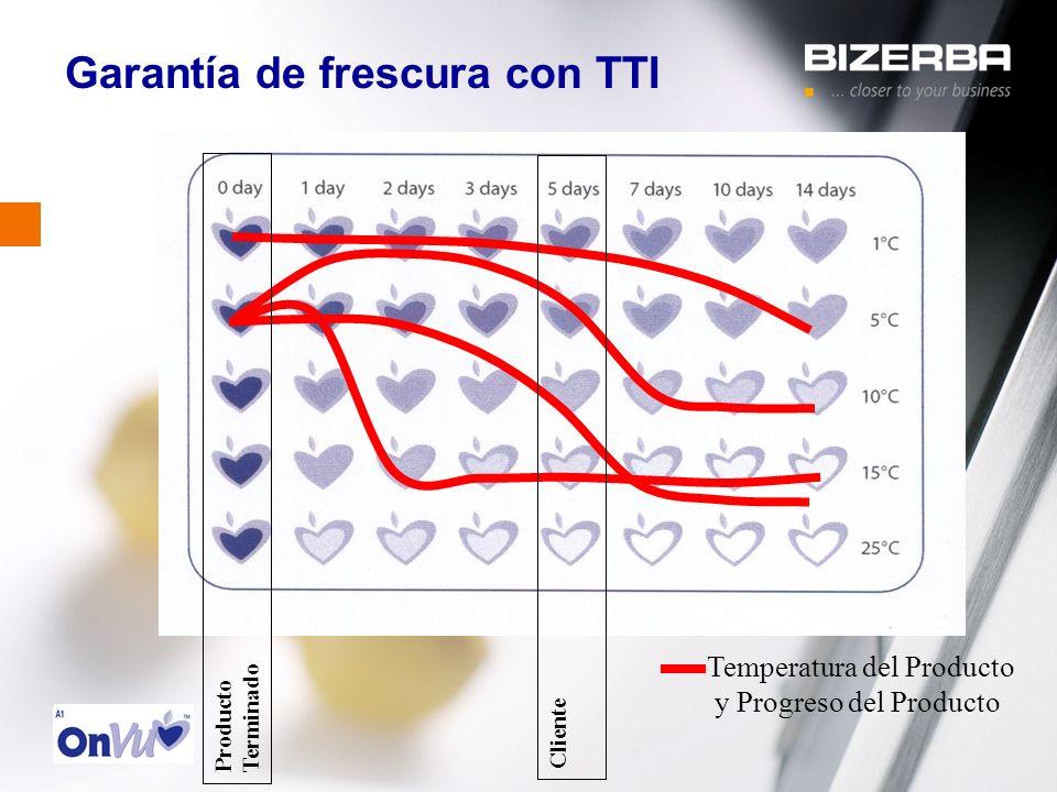 Garantía de frescura con TTI