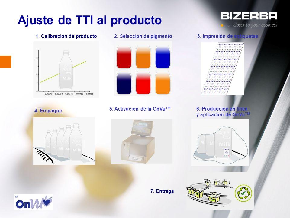 Ajuste de TTI al producto