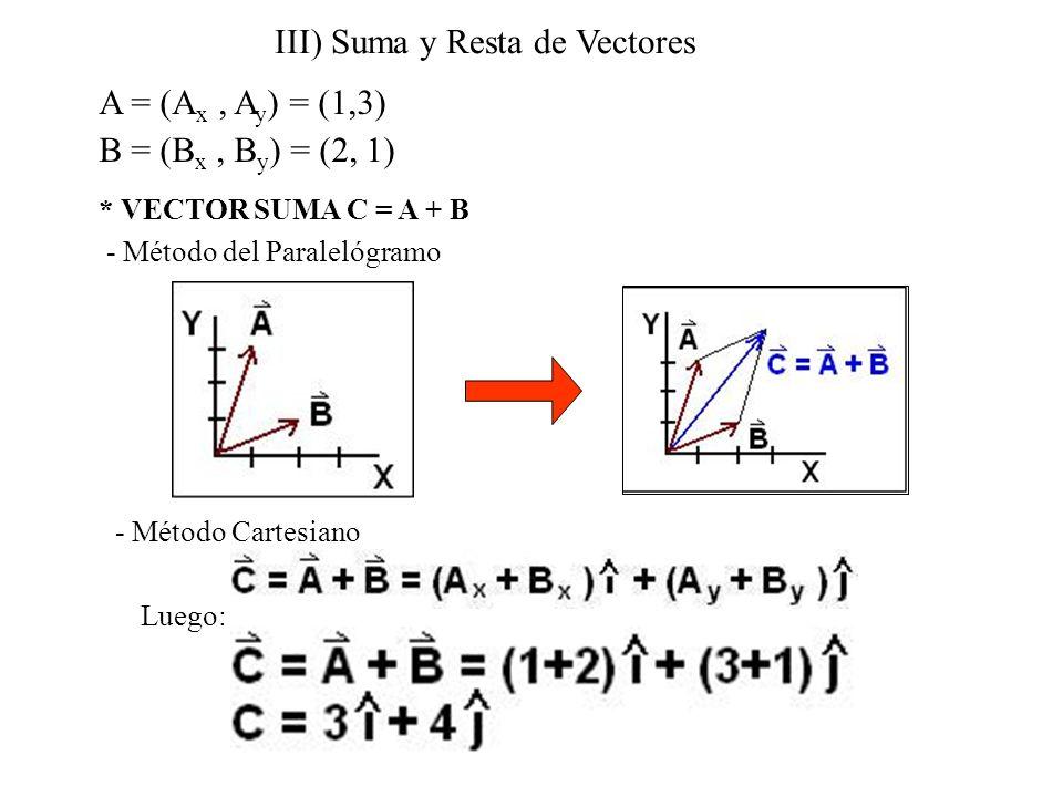 III) Suma y Resta de Vectores