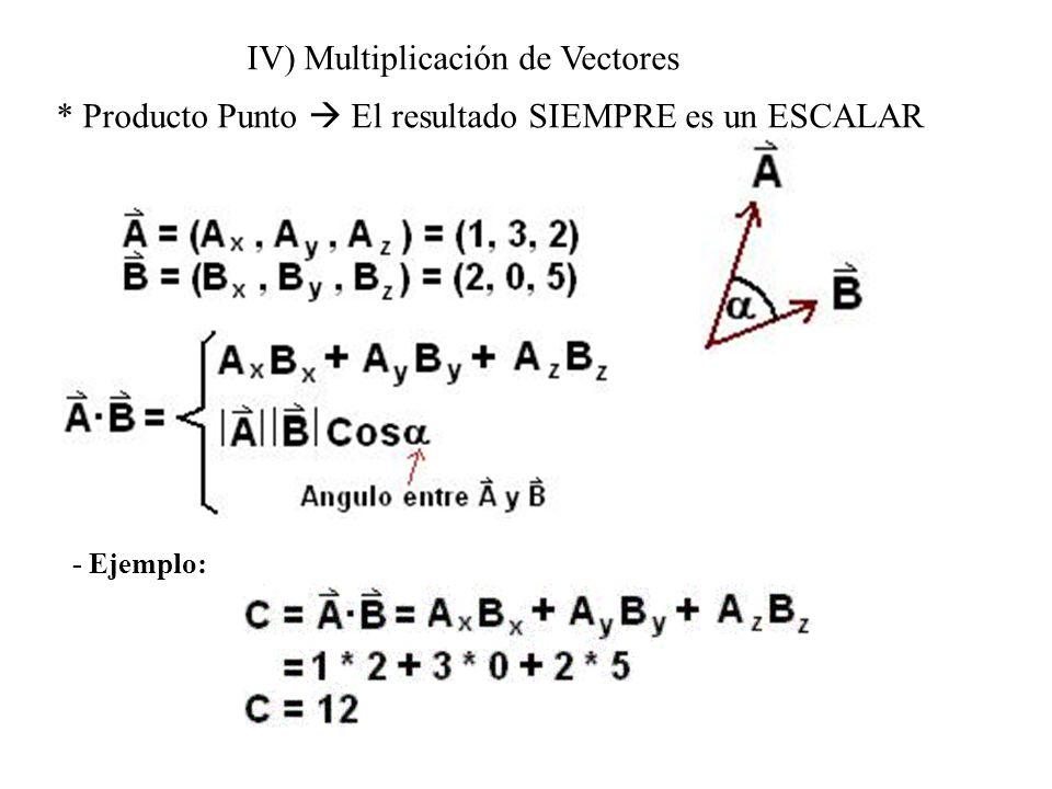 IV) Multiplicación de Vectores