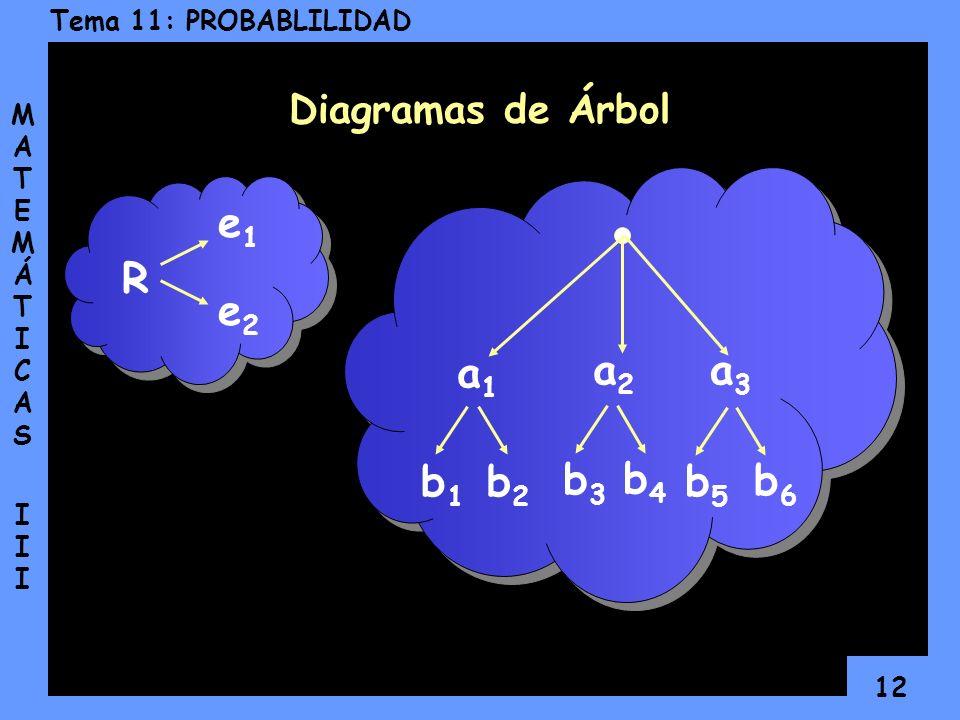 Diagramas de Árbol e1 R e2 a1 a2 a3 b1 b2 b3 b4 b5 b6