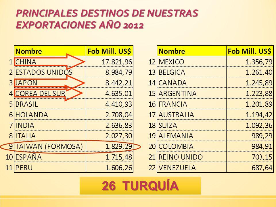 PRINCIPALES DESTINOS DE NUESTRAS EXPORTACIONES AÑO 2012